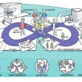 Vrijeschool Pabo biedt mogelijkheid voor leren in de praktijk